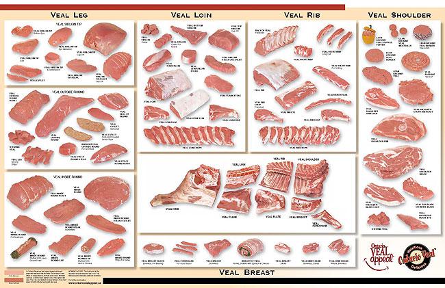 cut chart